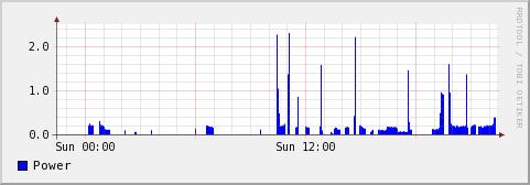 RRDtool power graph