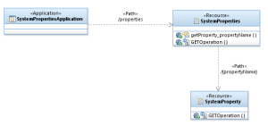 JAXRSServiceModel_Main